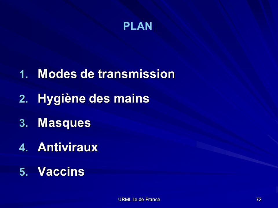 URML Ile-de-France 72 ] PLAN ] 1. Modes de transmission 2. Hygiène des mains 3. Masques 4. Antiviraux 5. Vaccins