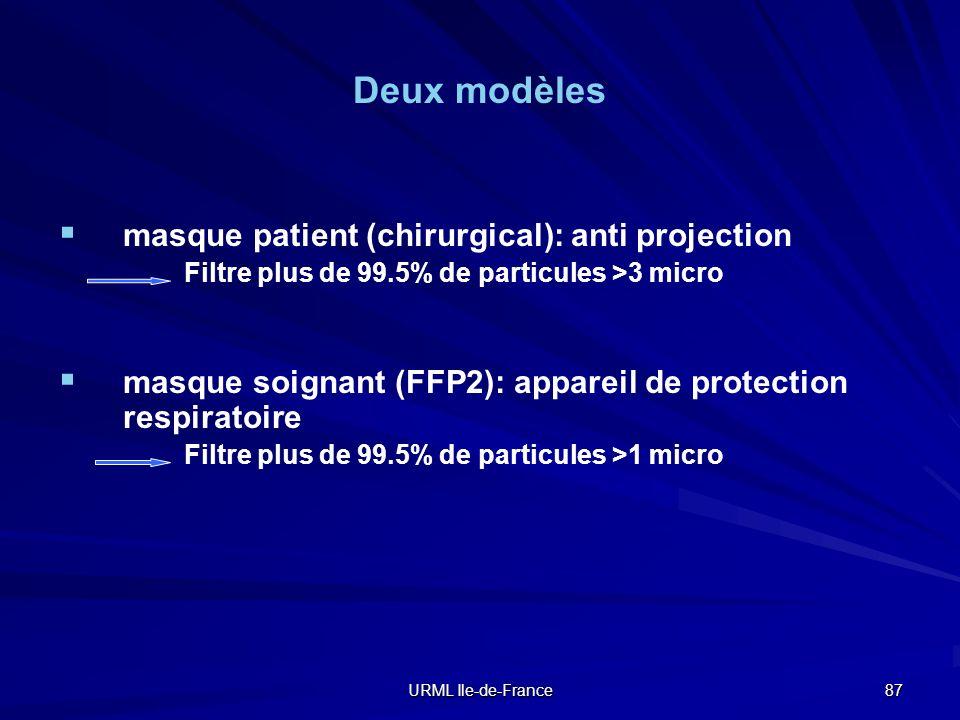 URML Ile-de-France 87 Deux modèles masque patient (chirurgical): anti projection Filtre plus de 99.5% de particules >3 micro masque soignant (FFP2): a