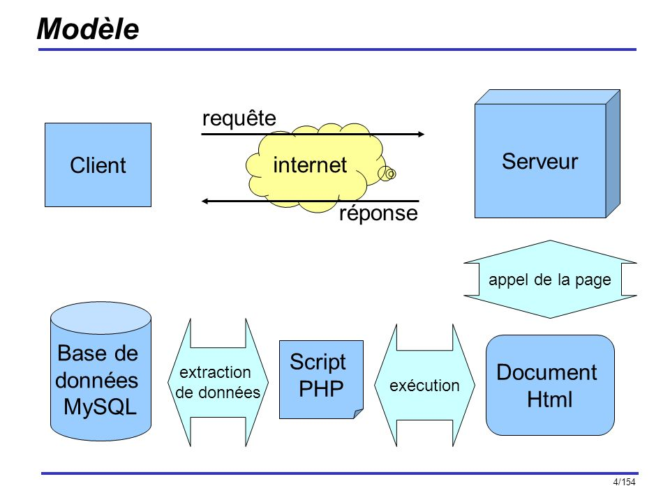 4/154 Modèle Client Base de données MySQL Serveur Script PHP internet requête réponse Document Html appel de la page extraction de données exécution