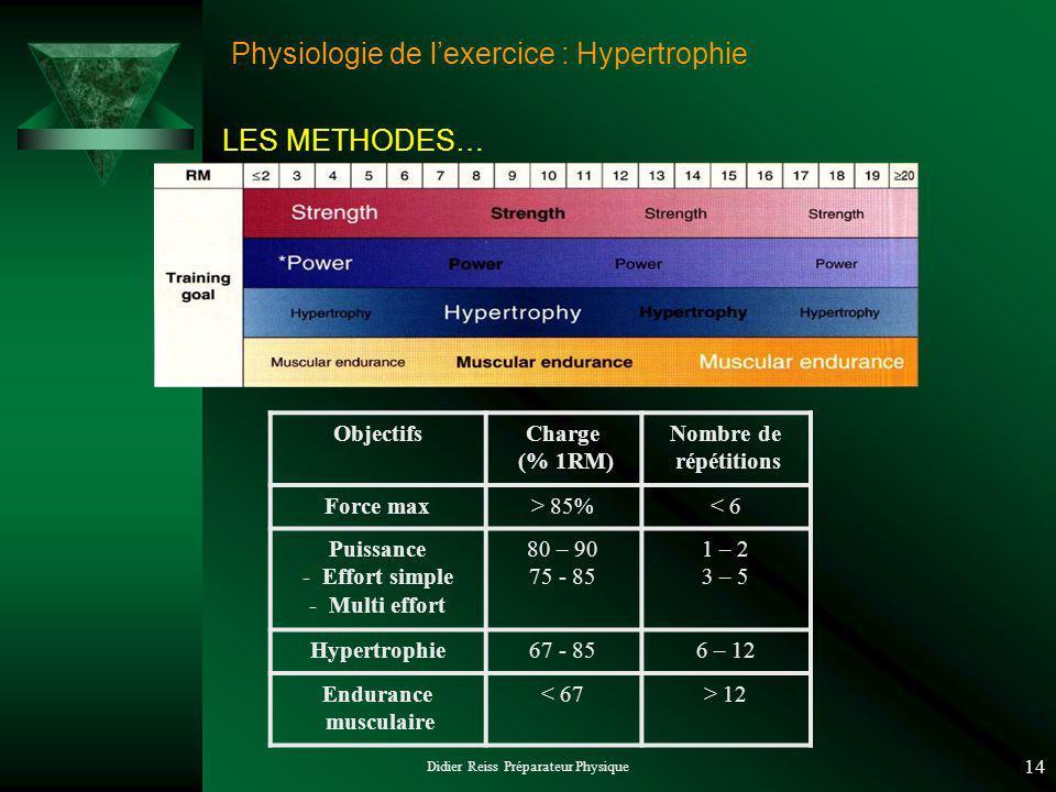 Didier Reiss Préparateur Physique 14 Physiologie de lexercice : Hypertrophie ObjectifsCharge (% 1RM) Nombre de répétitions Force max> 85%< 6 Puissance - Effort simple - Multi effort 80 – 90 75 - 85 1 – 2 3 – 5 Hypertrophie67 - 856 – 12 Endurance musculaire < 67> 12 LES METHODES…