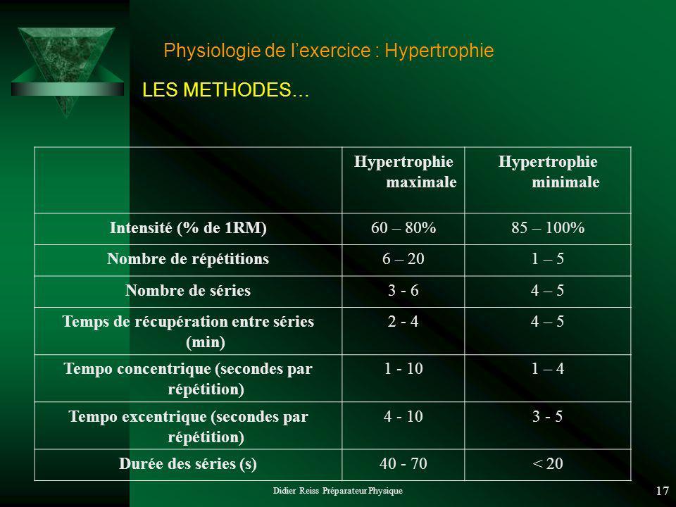 Didier Reiss Préparateur Physique 17 Hypertrophie maximale Hypertrophie minimale Intensité (% de 1RM)60 – 80%85 – 100% Nombre de répétitions6 – 201 – 5 Nombre de séries3 - 64 – 5 Temps de récupération entre séries (min) 2 - 44 – 5 Tempo concentrique (secondes par répétition) 1 - 101 – 4 Tempo excentrique (secondes par répétition) 4 - 103 - 5 Durée des séries (s)40 - 70< 20 LES METHODES… Physiologie de lexercice : Hypertrophie