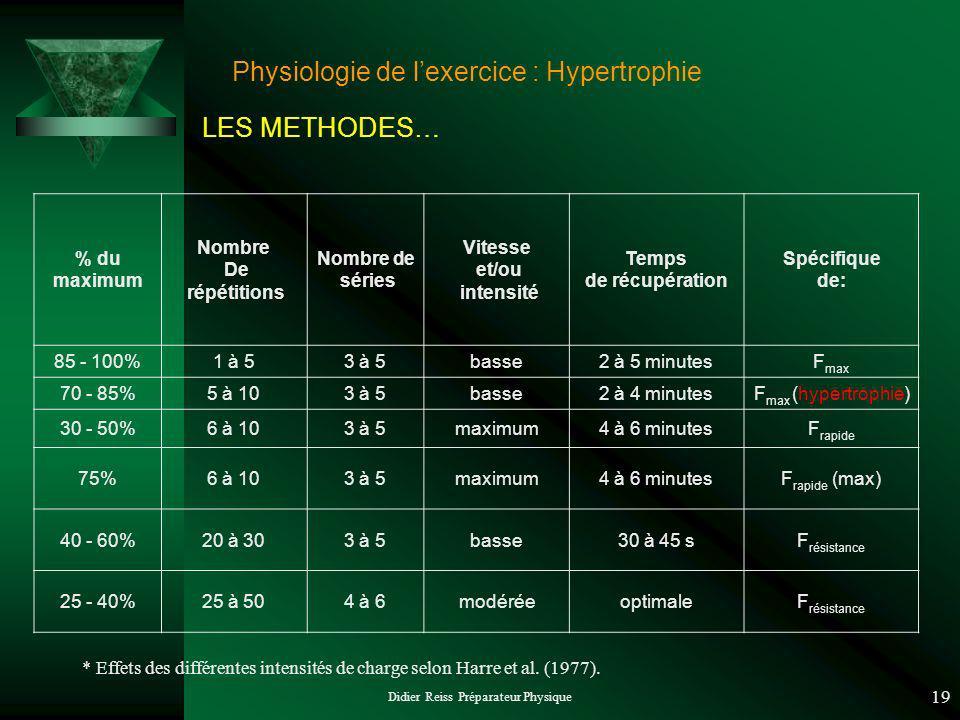 Didier Reiss Préparateur Physique 19 * Effets des différentes intensités de charge selon Harre et al. (1977). % du maximum Nombre De répétitions Nombr