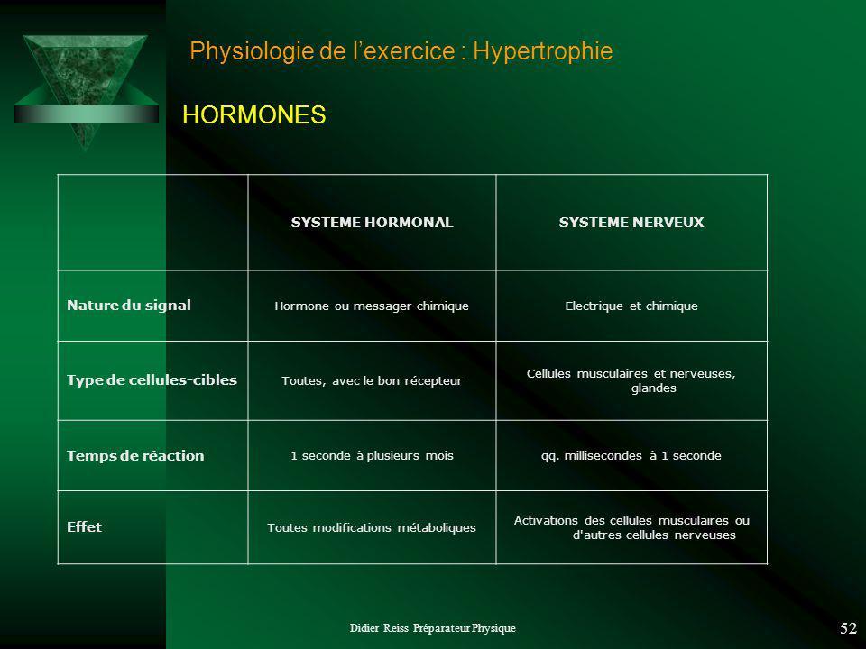 Didier Reiss Préparateur Physique 52 Physiologie de lexercice : Hypertrophie HORMONES SYSTEME HORMONALSYSTEME NERVEUX Nature du signal Hormone ou mess