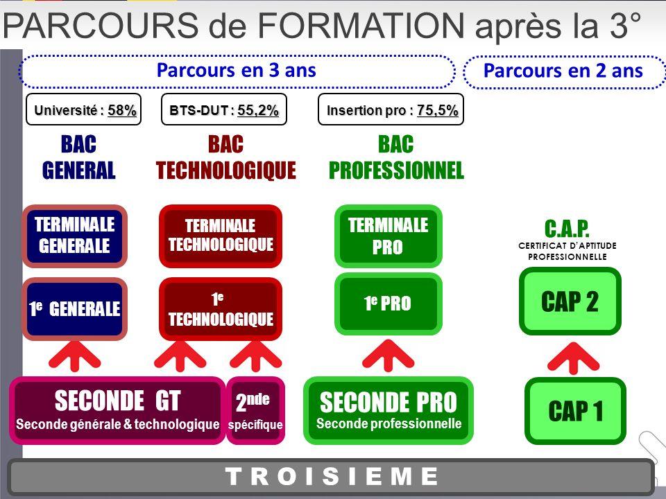 Enseignements de tronc commun Enseignements de spécialité Enseignements spécifiques Enseignements spécifiques 2 enseignements dexploration 8H30/sem.