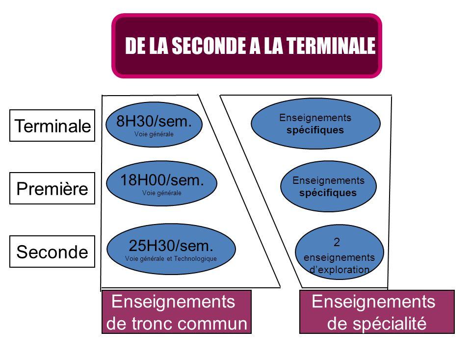 Enseignements de tronc commun Enseignements de spécialité Enseignements spécifiques Enseignements spécifiques 2 enseignements dexploration 8H30/sem. V