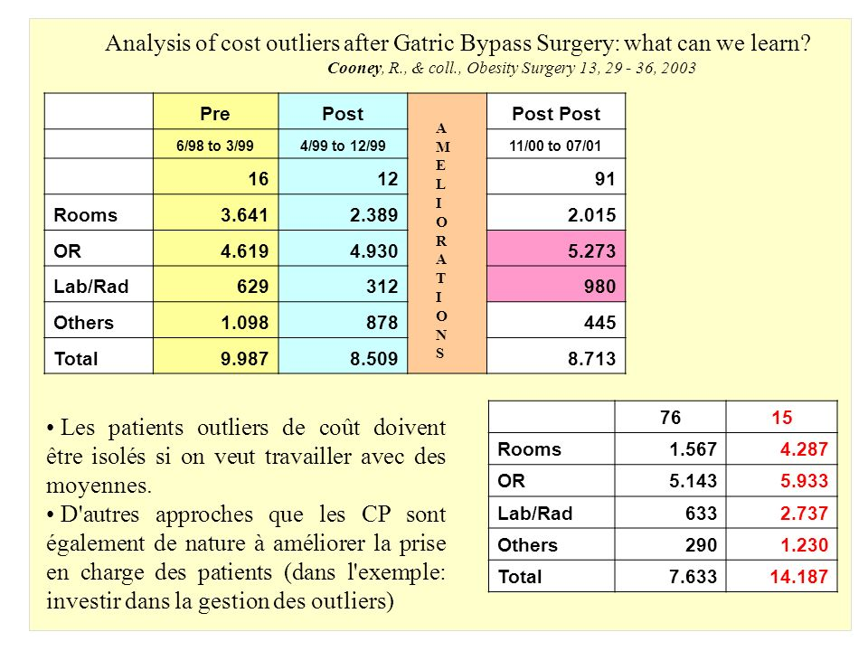 Analysis of cost outliers after Gatric Bypass Surgery: what can we learn? Cooney, R., & coll., Obesity Surgery 13, 29 - 36, 2003 7615 Rooms1.5674.287
