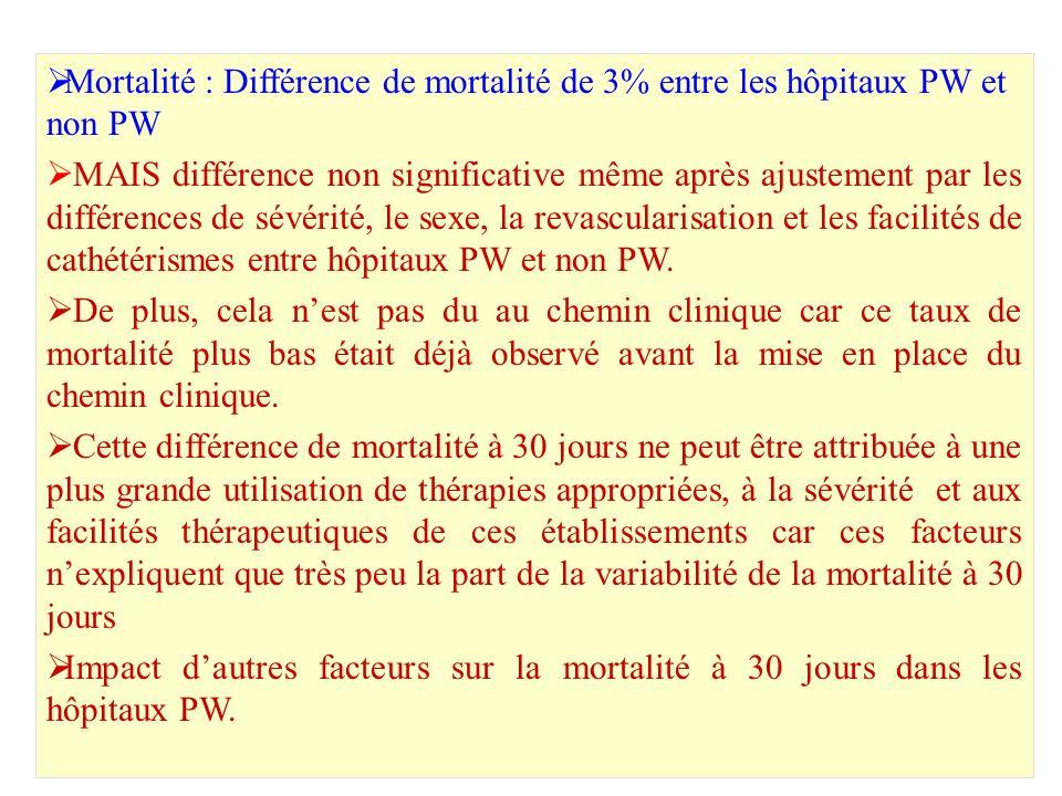 Mortalité : Différence de mortalité de 3% entre les hôpitaux PW et non PW MAIS différence non significative même après ajustement par les différences de sévérité, le sexe, la revascularisation et les facilités de cathétérismes entre hôpitaux PW et non PW.