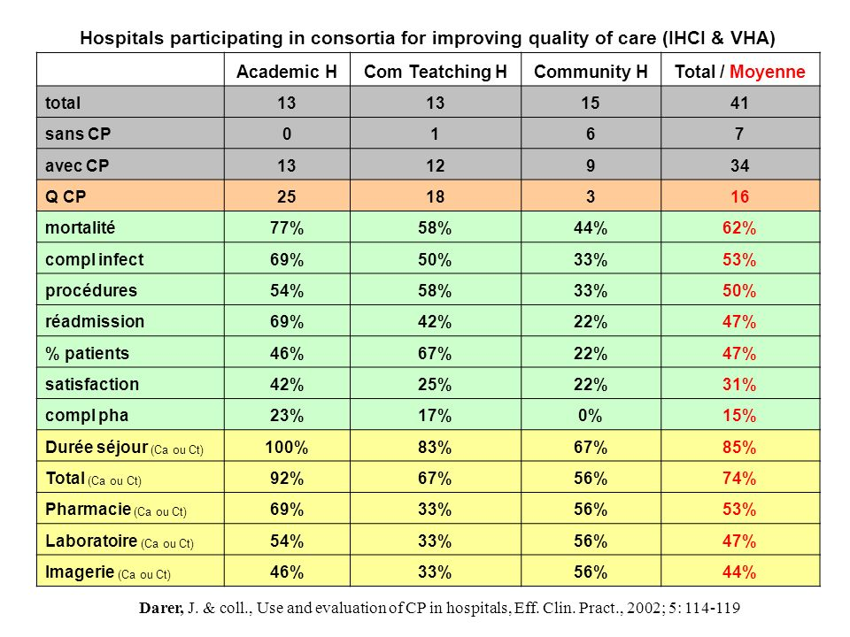 Hospitals will have to improve their performance through implementing clinical pathways, closely tied in with patient s cost analysis McKINSEY HEALTH EUROPE, Number 3, March 2004