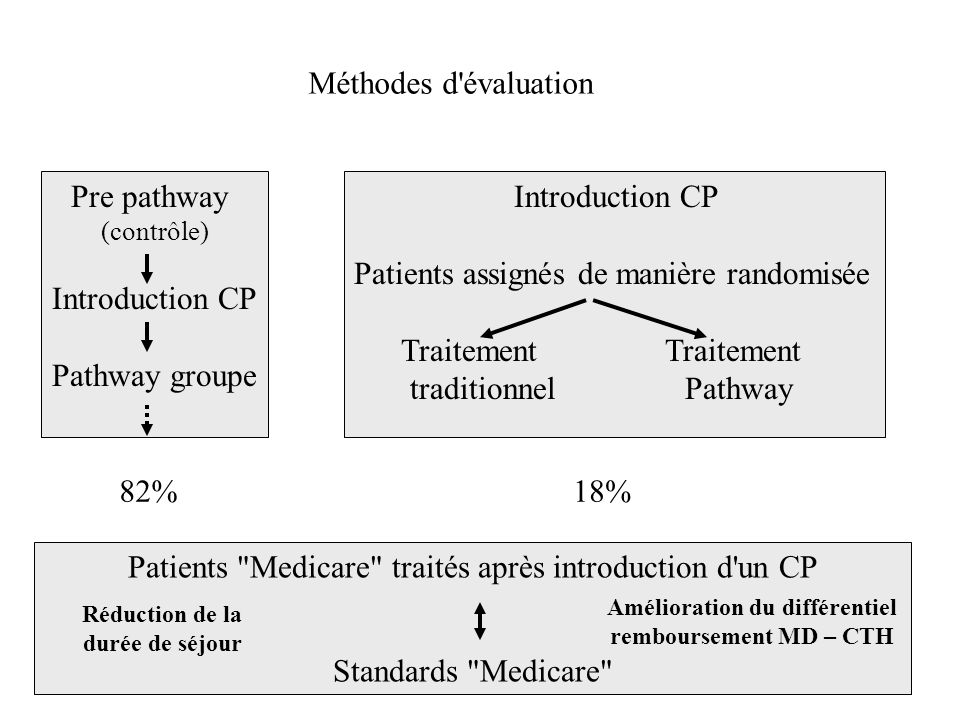 Méthodes d'évaluation Pre pathway (contrôle) Introduction CP Pathway groupe Introduction CP Patients assignés de manière randomisée Traitement Traitem