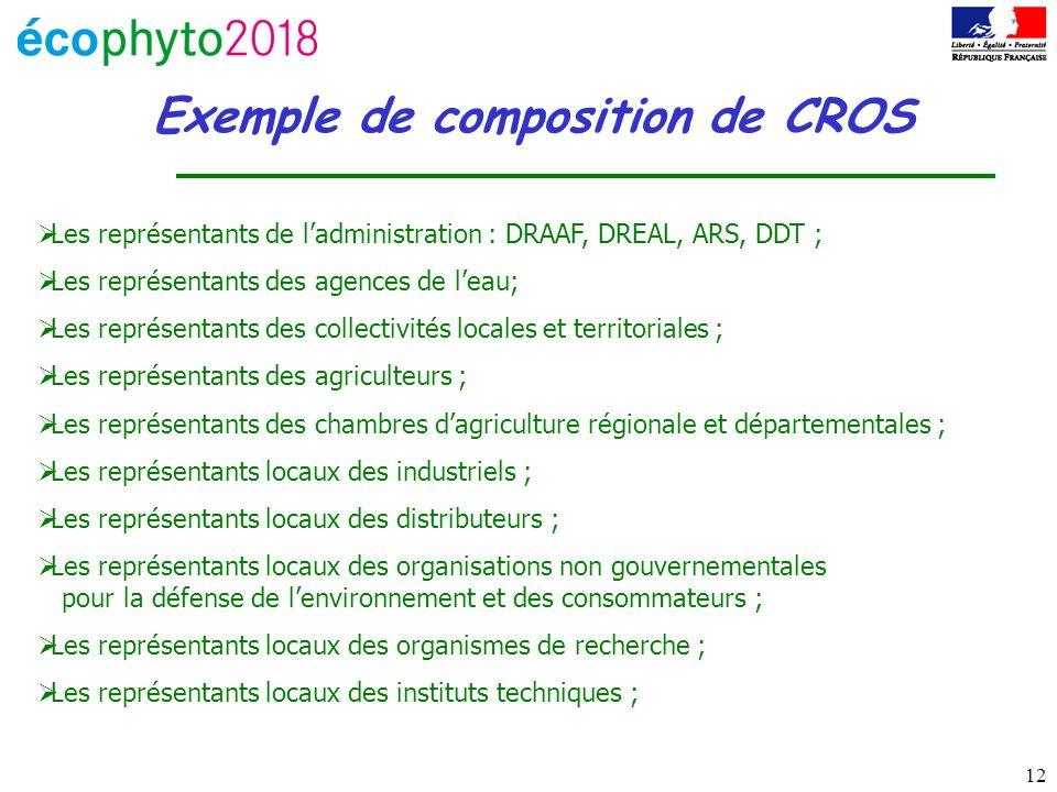 12 Exemple de composition de CROS Les représentants de ladministration : DRAAF, DREAL, ARS, DDT ; Les représentants des agences de leau; Les représent