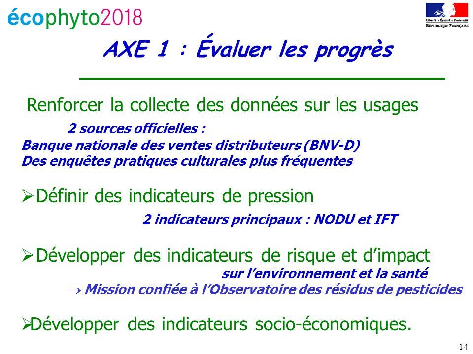 14 AXE 1 : Évaluer les progrès Renforcer la collecte des données sur les usages 2 sources officielles : Banque nationale des ventes distributeurs (BNV