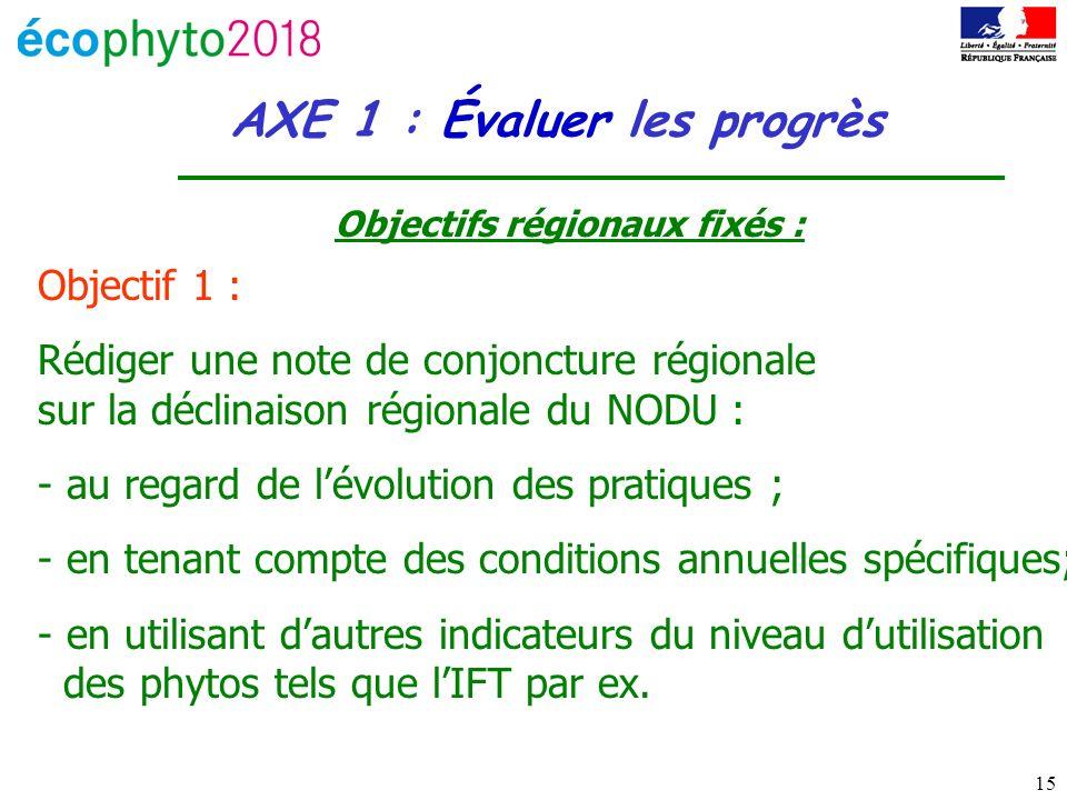 15 AXE 1 : Évaluer les progrès Objectifs régionaux fixés : Objectif 1 : Rédiger une note de conjoncture régionale sur la déclinaison régionale du NODU : - au regard de lévolution des pratiques ; - en tenant compte des conditions annuelles spécifiques; - en utilisant dautres indicateurs du niveau dutilisation des phytos tels que lIFT par ex.