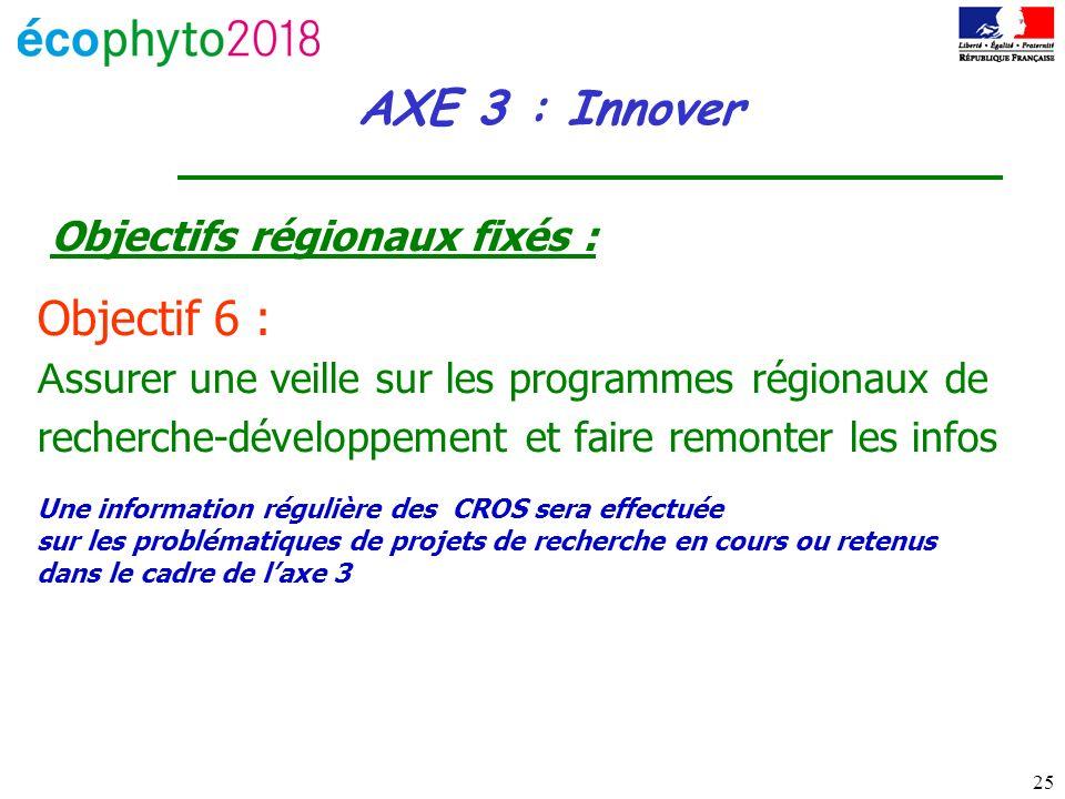 25 AXE 3 : Innover Objectifs régionaux fixés : Objectif 6 : A ssurer une veille sur les programmes régionaux de recherche-développement et faire remonter les infos Une information régulière des CROS sera effectuée sur les problématiques de projets de recherche en cours ou retenus dans le cadre de laxe 3