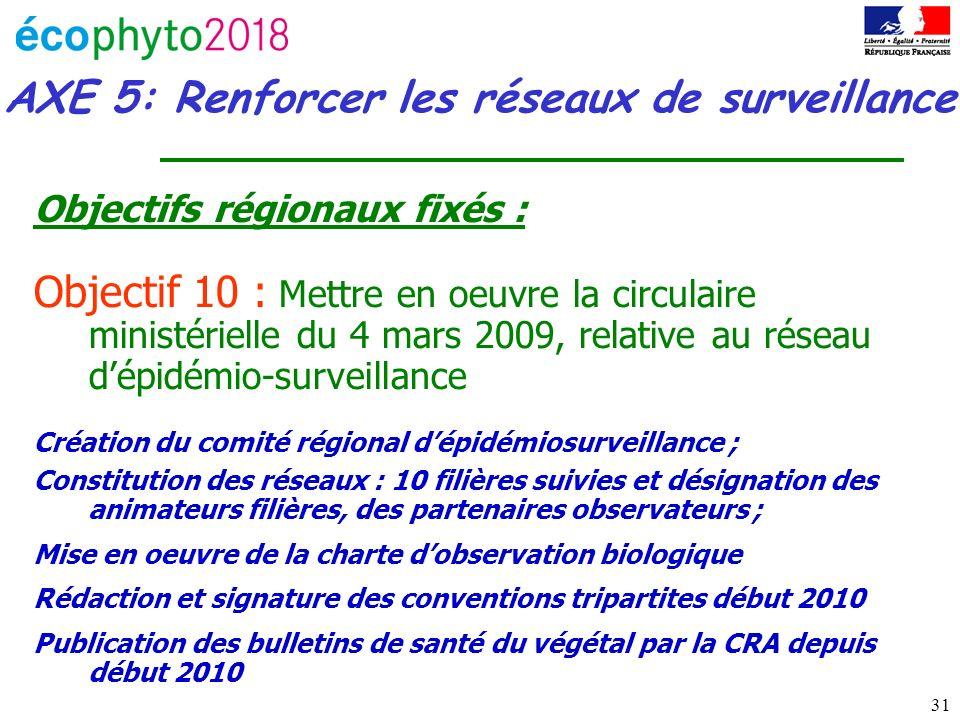 31 AXE 5: Renforcer les réseaux de surveillance Objectifs régionaux fixés : Objectif 10 : Mettre en oeuvre la circulaire ministérielle du 4 mars 2009,