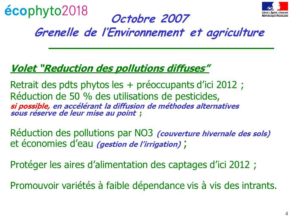 4 Octobre 2007 Grenelle de lEnvironnement et agriculture Volet Reduction des pollutions diffuses Retrait des pdts phytos les + préoccupants dici 2012 ; Réduction de 50 % des utilisations de pesticides, si possible, en accélérant la diffusion de méthodes alternatives sous réserve de leur mise au point ; Réduction des pollutions par NO3 (couverture hivernale des sols) et économies deau (gestion de lirrigation) ; Protéger les aires dalimentation des captages dici 2012 ; Promouvoir variétés à faible dépendance vis à vis des intrants.