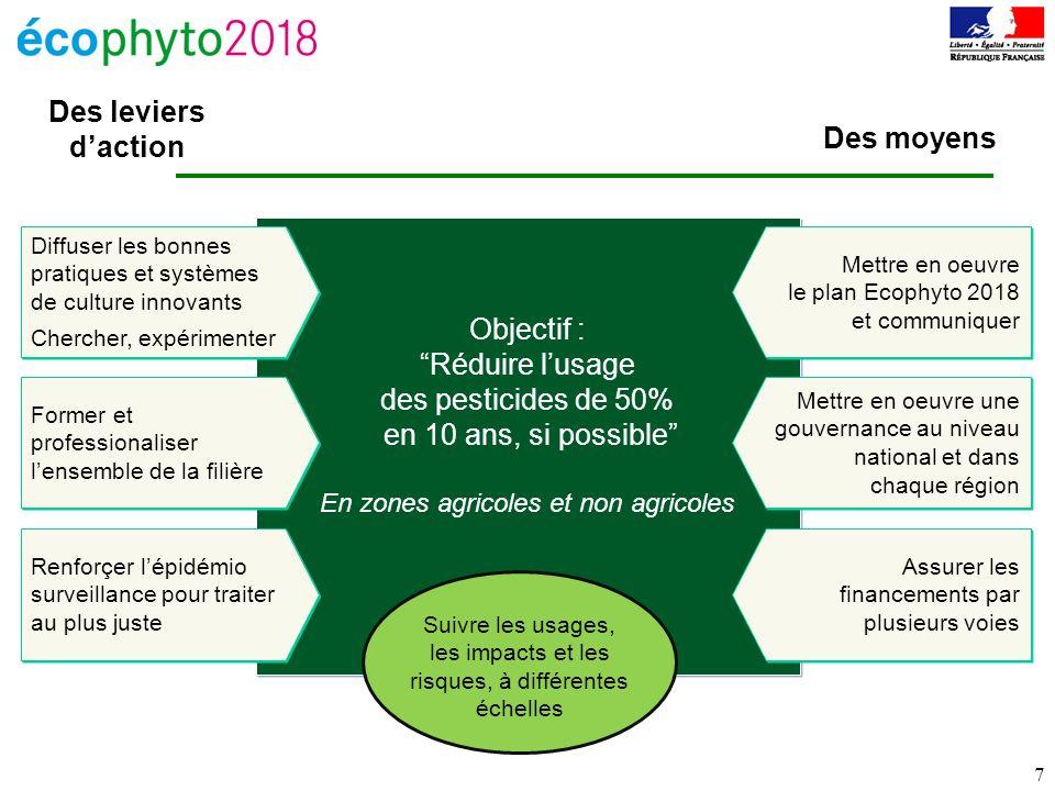 7 Objectif : Réduire lusage des pesticides de 50% en 10 ans, si possible En zones agricoles et non agricoles Objectif : Réduire lusage des pesticides
