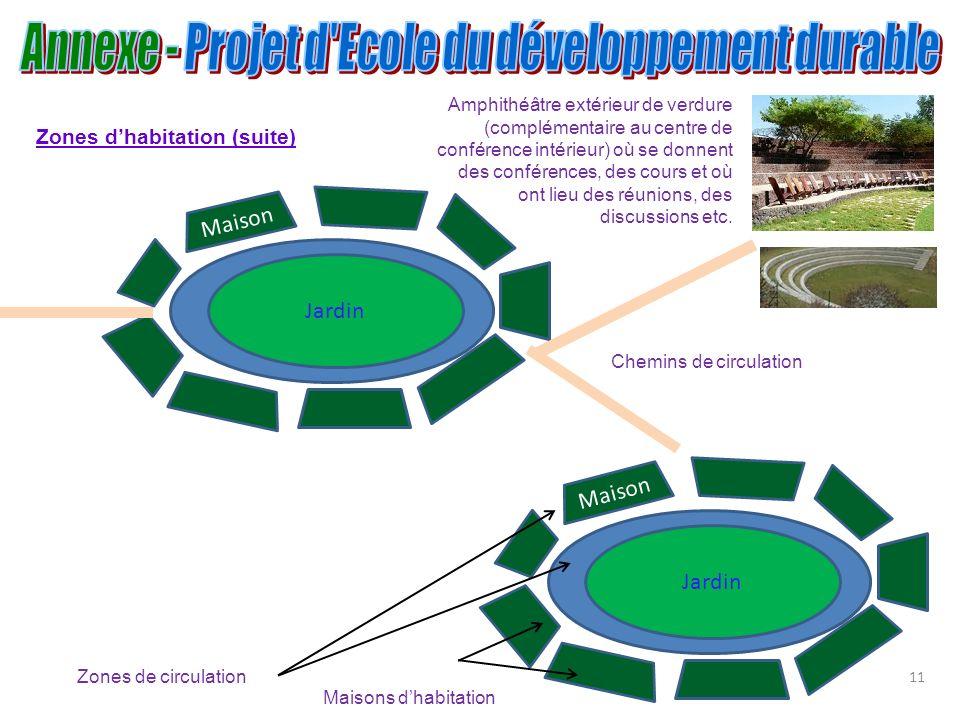 11 Jardin Maison Maisons dhabitation Zones de circulation Zones dhabitation (suite) Jardin Maison Chemins de circulation Amphithéâtre extérieur de ver
