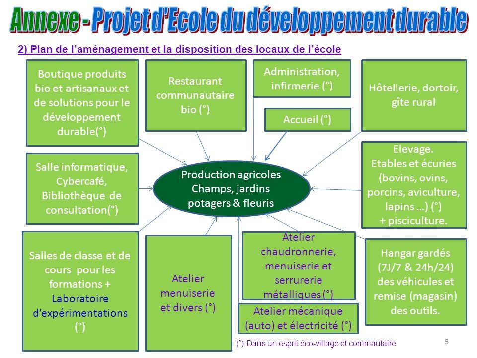 6 Etang central, riziculture, aquaculture Carré plantes médicinales et expérimentation compagnonnages vég.(°).