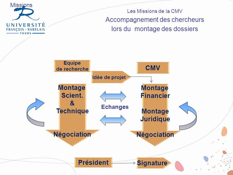 Equipe de recherche CMV Idée de projet Montage Financier Montage Juridique Négociation Echanges Montage Scient. & Technique Négociation Signature Prés