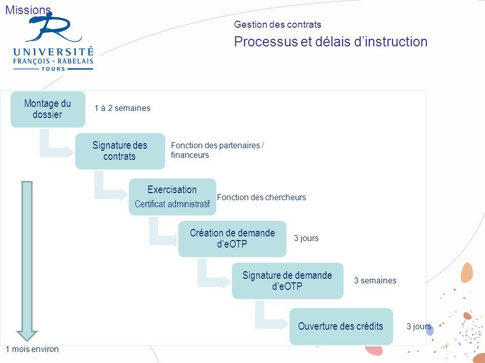 Missions Gestion des contrats Processus et délais dinstruction Montage du dossier Signature des contrats Exercisation Certificat administratif Créatio
