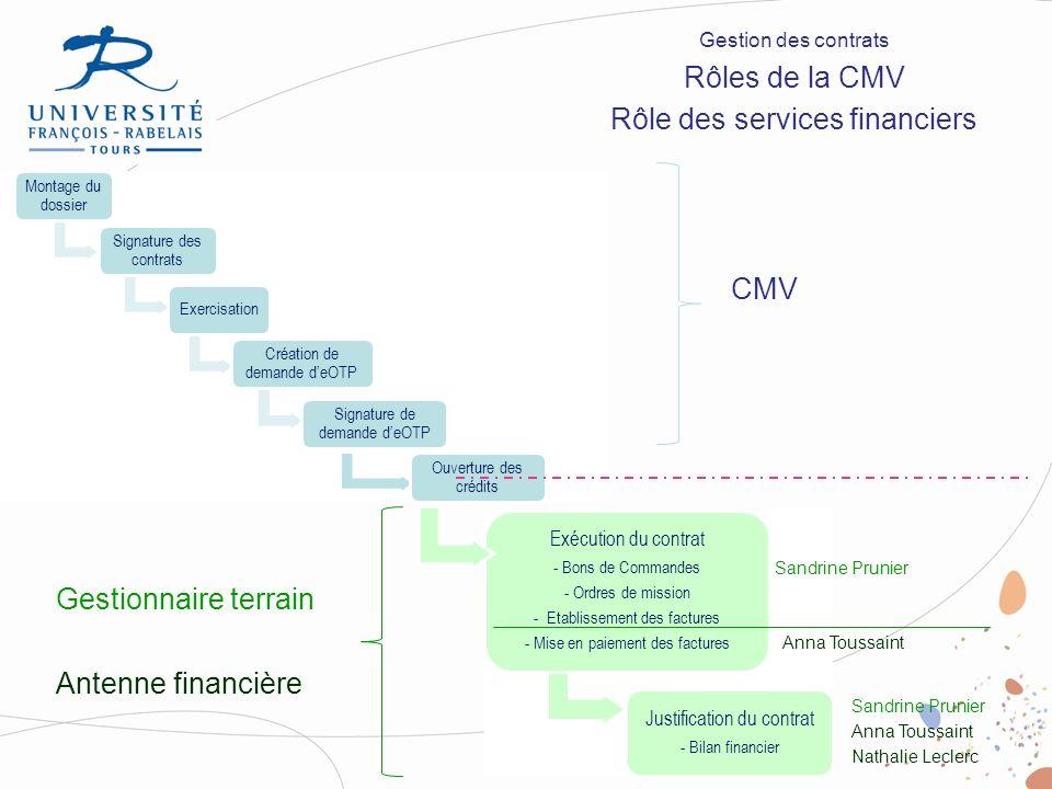 Gestion des contrats Rôles de la CMV Rôle des services financiers Montage du dossier Signature des contrats Exercisation Création de demande deOTP Sig