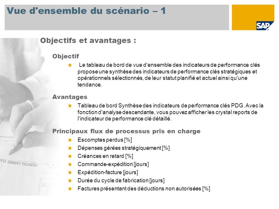 Vue d'ensemble du scénario – 1 Objectif Le tableau de bord de vue d'ensemble des indicateurs de performance clés propose une synthèse des indicateurs