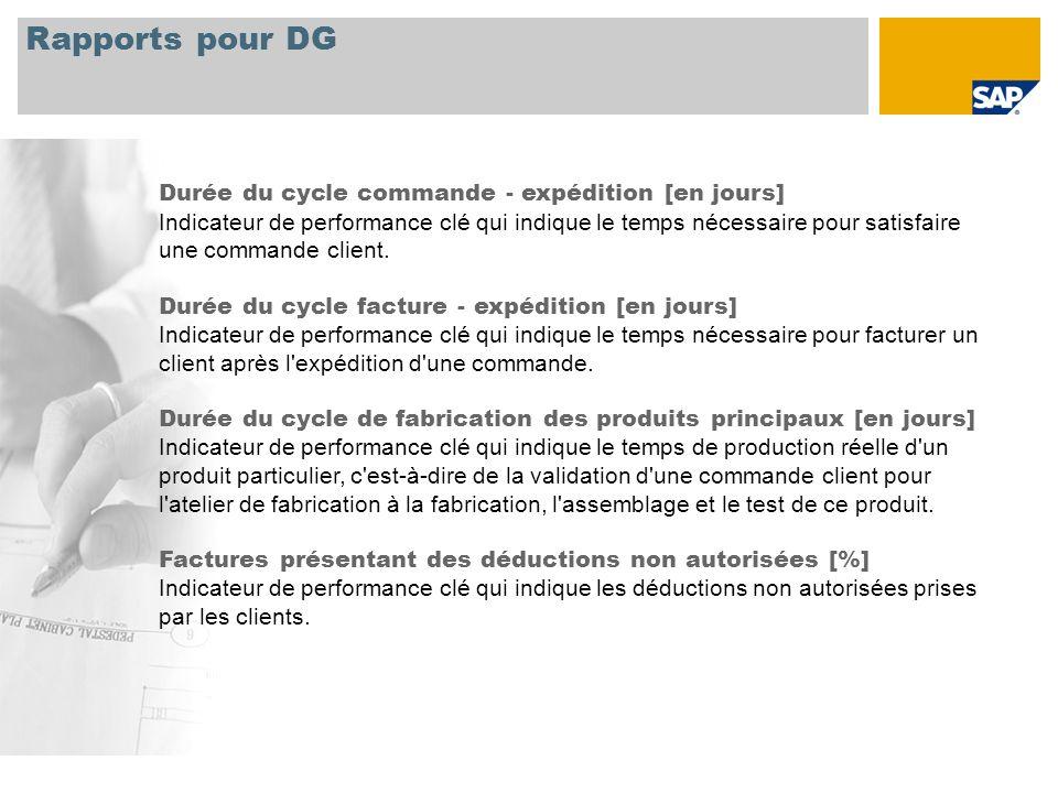 Rapports pour DG Durée du cycle commande - expédition [en jours] Indicateur de performance clé qui indique le temps nécessaire pour satisfaire une com