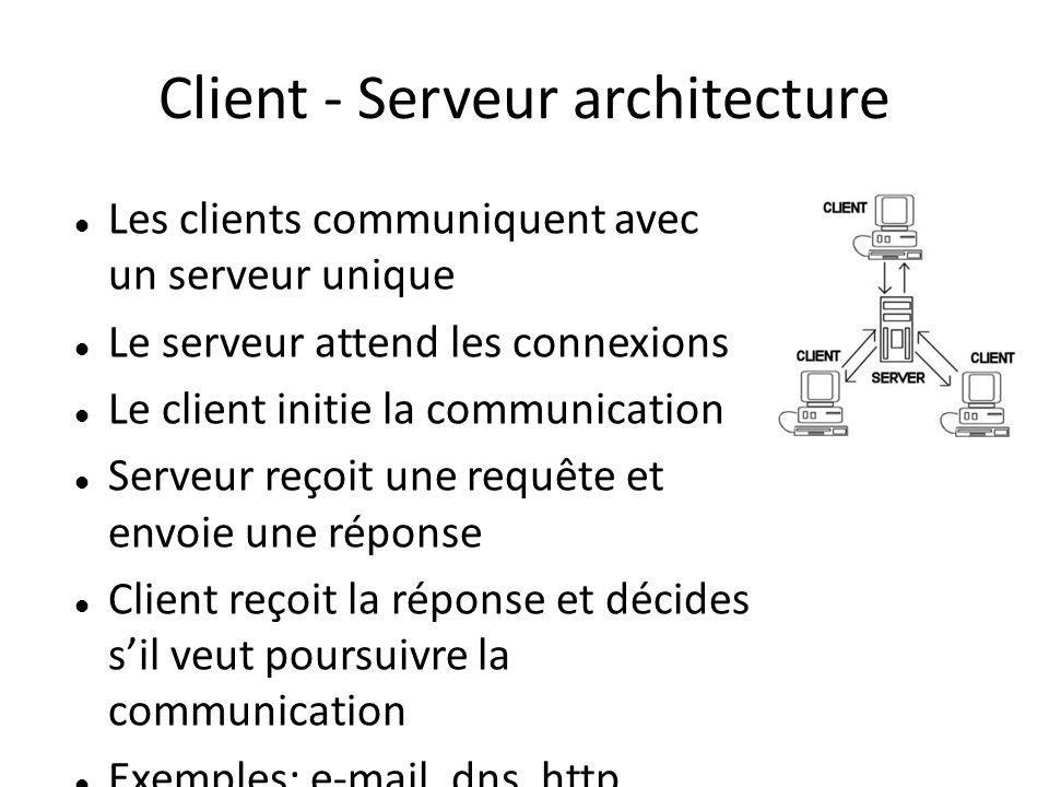 Client - Serveur architecture Les clients communiquent avec un serveur unique Le serveur attend les connexions Le client initie la communication Serveur reçoit une requête et envoie une réponse Client reçoit la réponse et décides sil veut poursuivre la communication Exemples: e-mail, dns, http