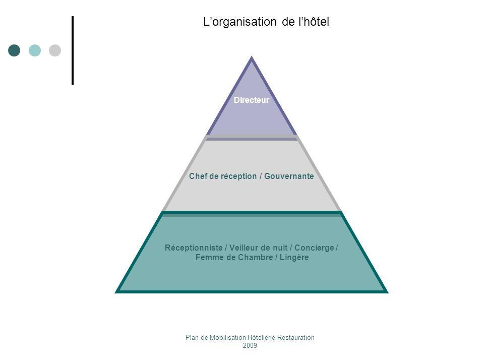 Plan de Mobilisation Hôtellerie Restauration 2009 Lorganisation de lhôtel Directeur Chef de réception / Gouvernante Réceptionniste / Veilleur de nuit