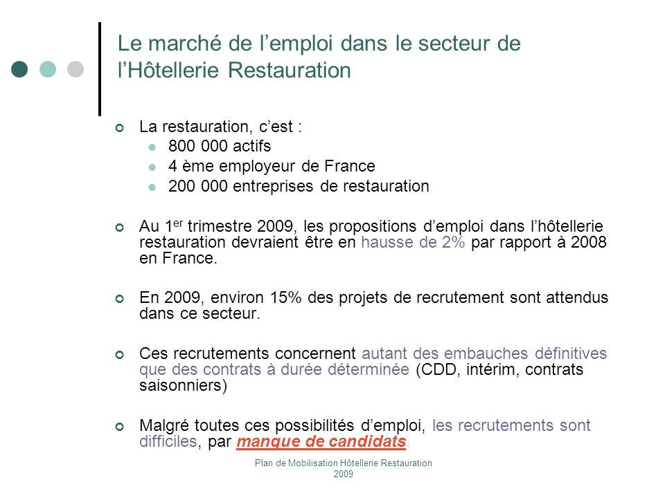 Plan de Mobilisation Hôtellerie Restauration 2009 Le marché de lemploi dans le secteur de lHôtellerie Restauration La restauration, cest : 800 000 act