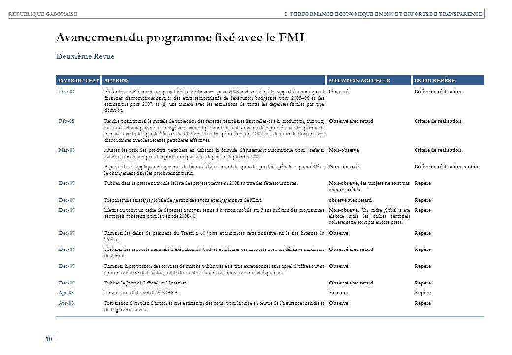 RÉPUBLIQUE GABONAISE 10 I PERFORMANCE ÉCONOMIQUE EN 2007 ET EFFORTS DE TRANSPARENCE Avancement du programme fixé avec le FMI DATE DU TESTACTIONSSITUAT
