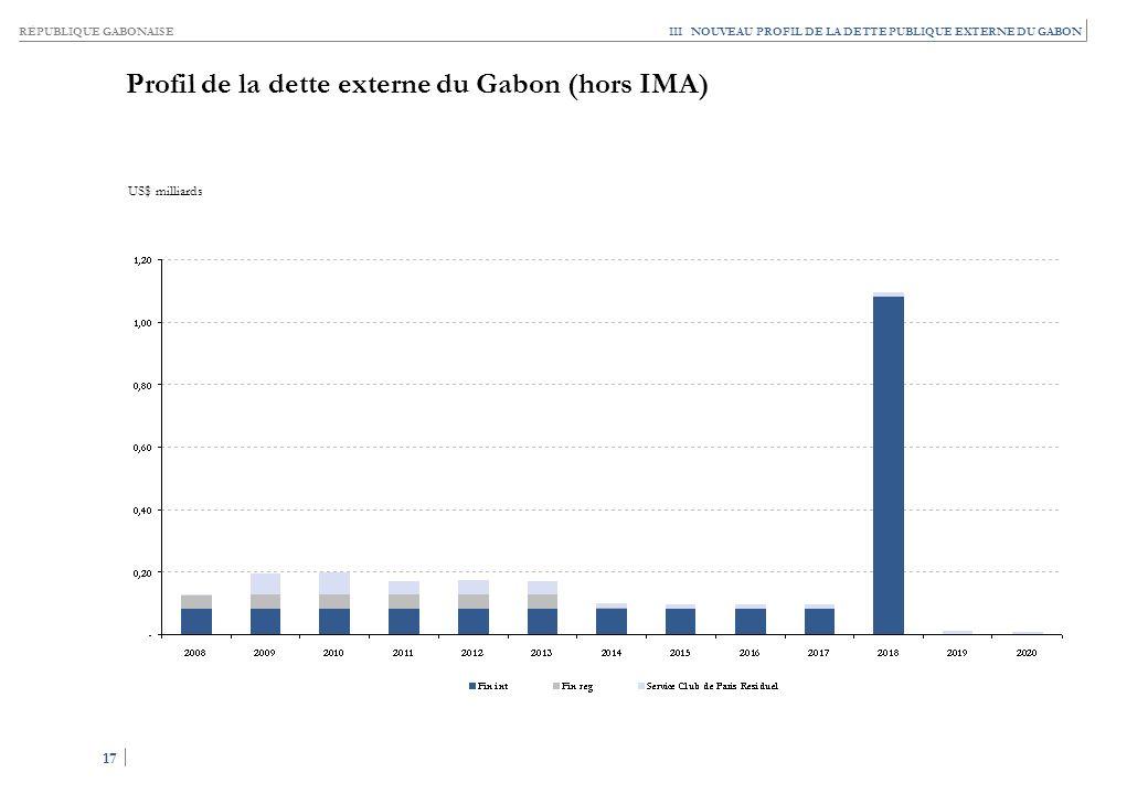 RÉPUBLIQUE GABONAISE 17 III NOUVEAU PROFIL DE LA DETTE PUBLIQUE EXTERNE DU GABON Profil de la dette externe du Gabon (hors IMA) US$ milliards