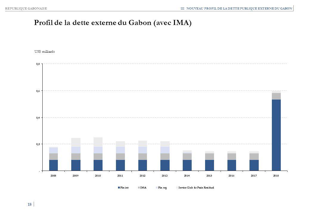 RÉPUBLIQUE GABONAISE 18 III NOUVEAU PROFIL DE LA DETTE PUBLIQUE EXTERNE DU GABON Profil de la dette externe du Gabon (avec IMA) US$ milliards