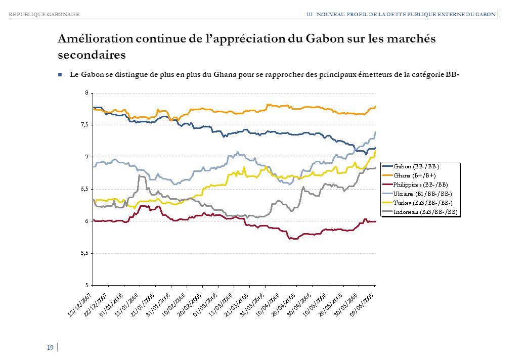 RÉPUBLIQUE GABONAISE 19 III NOUVEAU PROFIL DE LA DETTE PUBLIQUE EXTERNE DU GABON Amélioration continue de lappréciation du Gabon sur les marchés secon