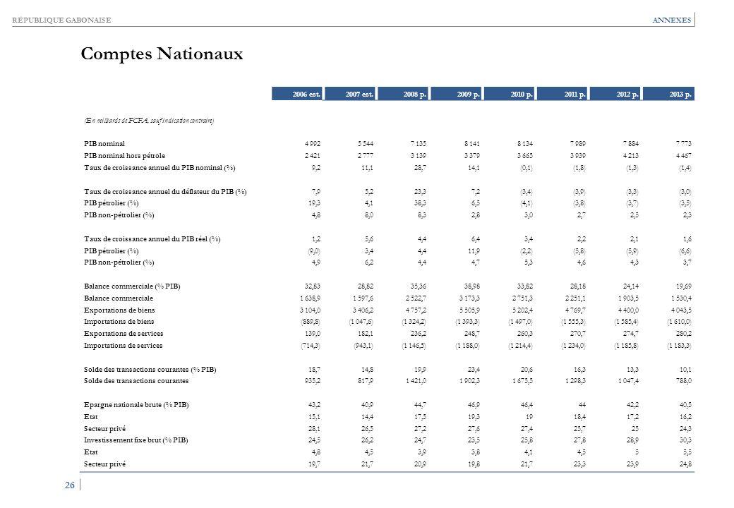 RÉPUBLIQUE GABONAISE 26 ANNEXES Comptes Nationaux 2006 est.2007 est.2008 p.2009 p.2010 p.2011 p.2012 p.2013 p. (En milliards de FCFA, sauf indication