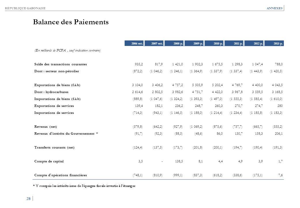 RÉPUBLIQUE GABONAISE 28 ANNEXES Balance des Paiements 2006 est.2007 est.2008 p.2009 p.2010 p.2011 p.2012 p.2013 p. (En milliards de FCFA, sauf indicat