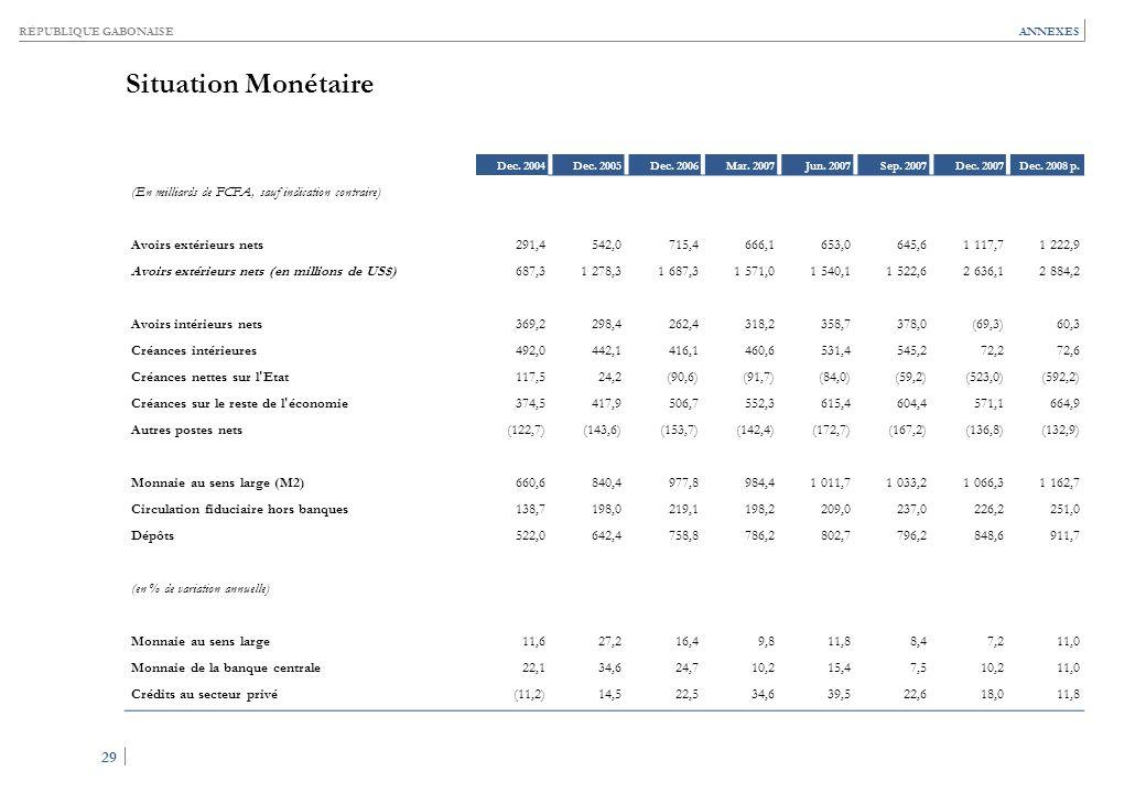 RÉPUBLIQUE GABONAISE 29 ANNEXES Situation Monétaire Dec. 2004Dec. 2005Dec. 2006Mar. 2007Jun. 2007Sep. 2007Dec. 2007Dec. 2008 p. (En milliards de FCFA,