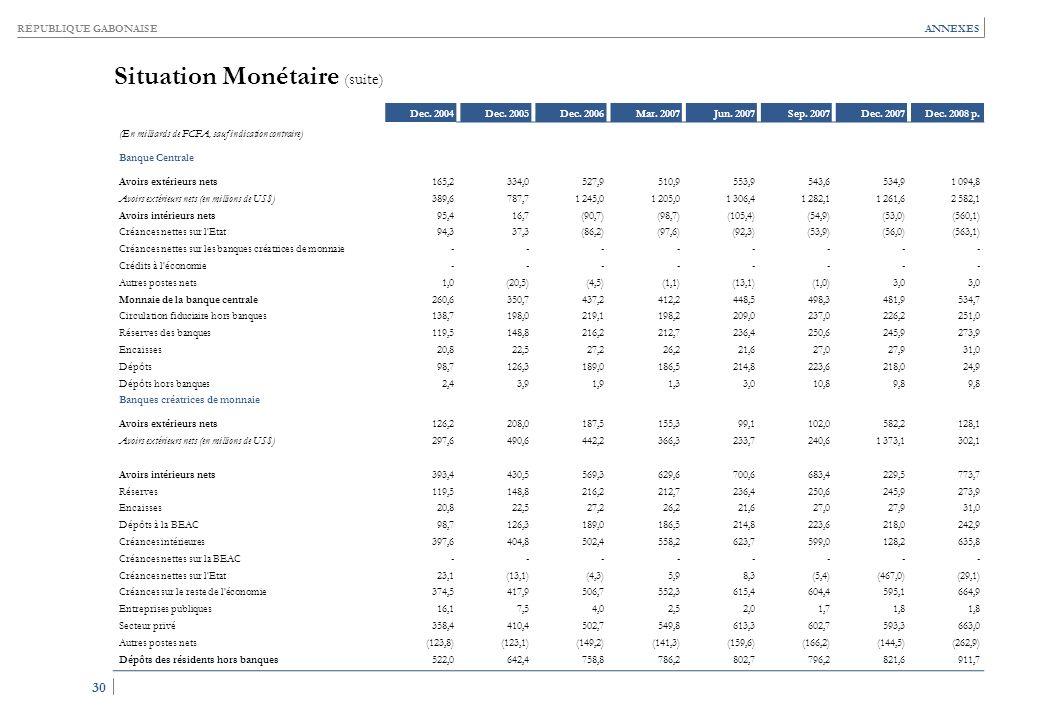 RÉPUBLIQUE GABONAISE 30 ANNEXES Situation Monétaire (suite) Dec. 2004Dec. 2005Dec. 2006Mar. 2007Jun. 2007Sep. 2007Dec. 2007Dec. 2008 p. (En milliards