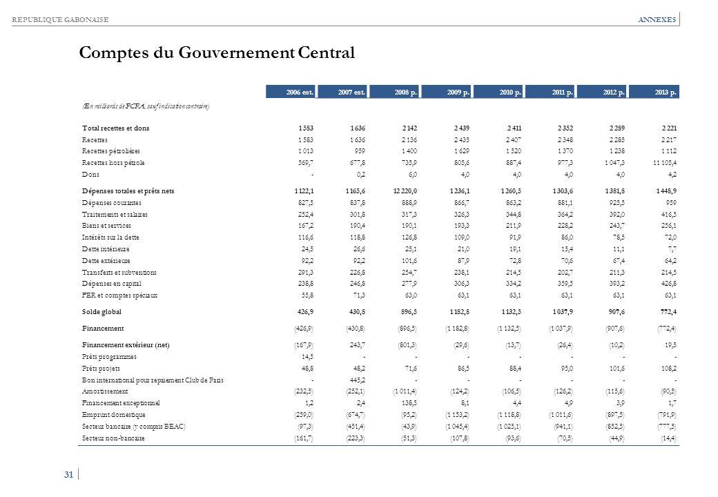 RÉPUBLIQUE GABONAISE 31 ANNEXES Comptes du Gouvernement Central 2006 est.2007 est.2008 p.2009 p.2010 p.2011 p.2012 p.2013 p. (En milliards de FCFA, sa