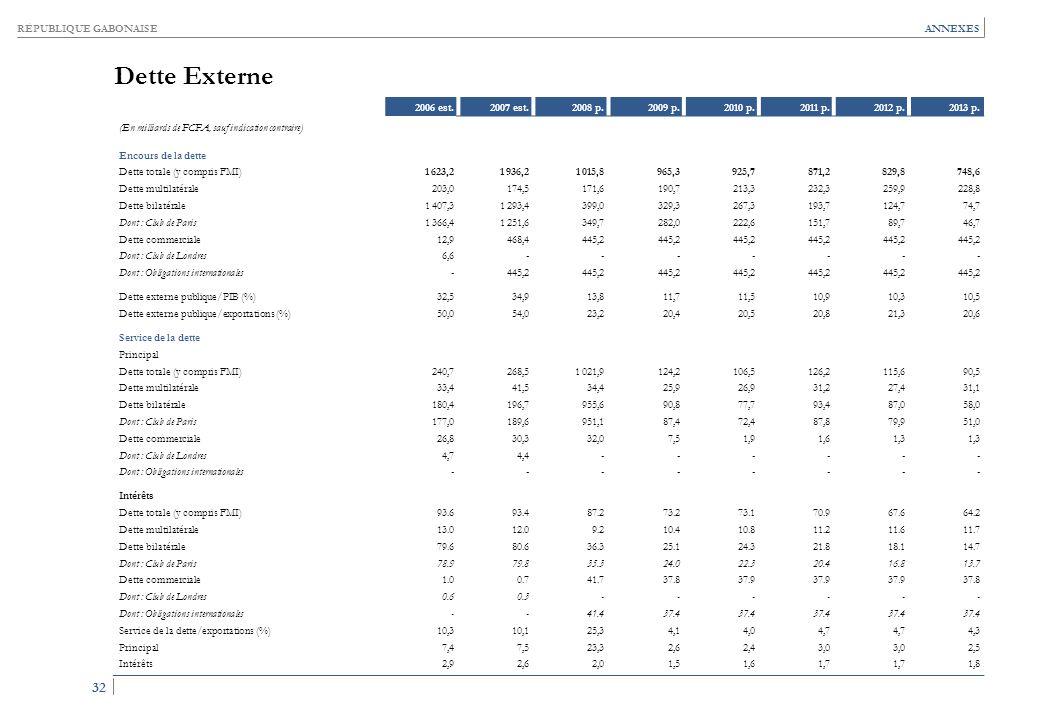 RÉPUBLIQUE GABONAISE 32 ANNEXES Dette Externe 2006 est.2007 est.2008 p.2009 p.2010 p.2011 p.2012 p.2013 p. (En milliards de FCFA, sauf indication cont