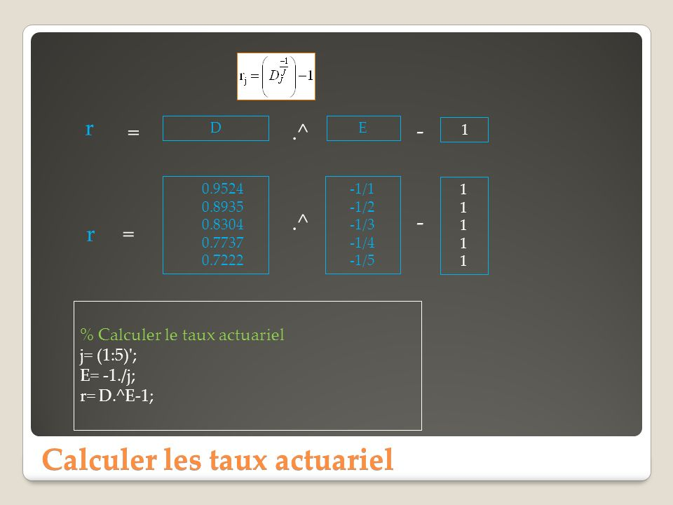 Calculer les taux actuariel 0.9524 0.8935 0.8304 0.7737 0.7222 -1/1 -1/2 -1/3 -1/4 -1/5.^ = r % Calculer le taux actuariel j= (1:5)'; E= -1./j; r= D.^