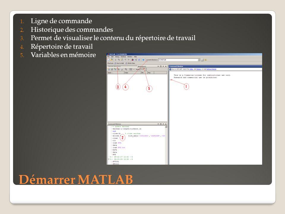 Démarrer MATLAB 1. Ligne de commande 2. Historique des commandes 3. Permet de visualiser le contenu du répertoire de travail 4. Répertoire de travail