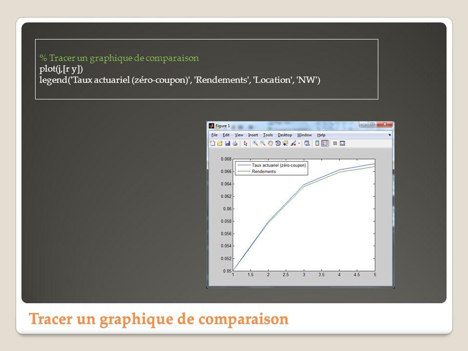 Tracer un graphique de comparaison % Tracer un graphique de comparaison plot(j,[r y]) legend('Taux actuariel (zéro-coupon)', 'Rendements', 'Location',
