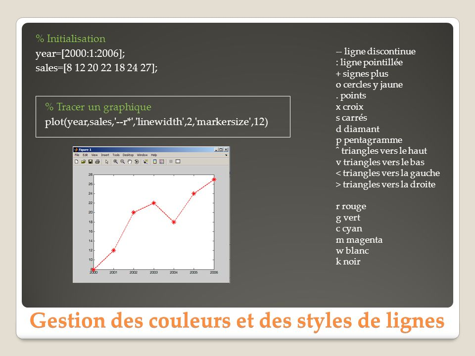 Gestion des couleurs et des styles de lignes % Initialisation year=[2000:1:2006]; sales=[8 12 20 22 18 24 27]; -- ligne discontinue : ligne pointillée