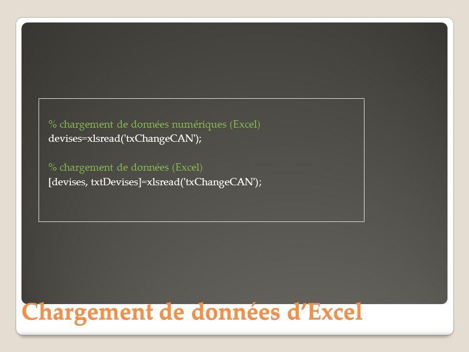 Chargement de données dExcel % chargement de données numériques (Excel) devises=xlsread( txChangeCAN ); % chargement de données (Excel) [devises, txtDevises]=xlsread( txChangeCAN );