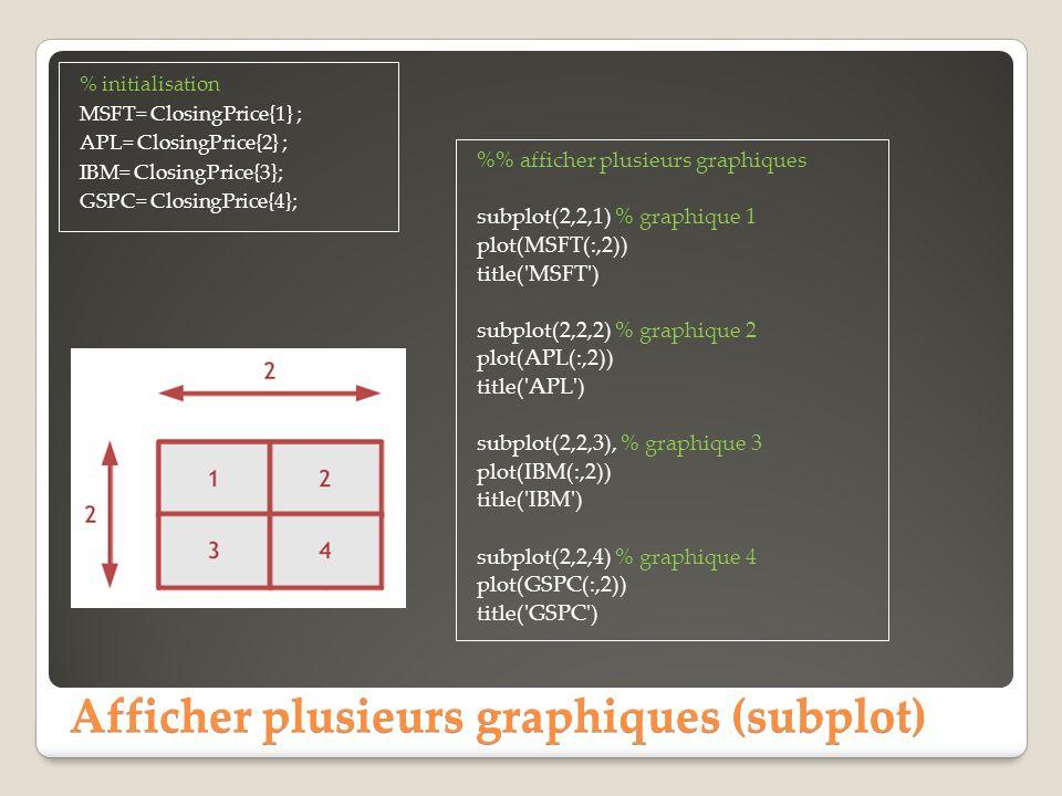 Afficher plusieurs graphiques (subplot) % initialisation MSFT= ClosingPrice{1} ; APL= ClosingPrice{2} ; IBM= ClosingPrice{3}; GSPC= ClosingPrice{4}; %