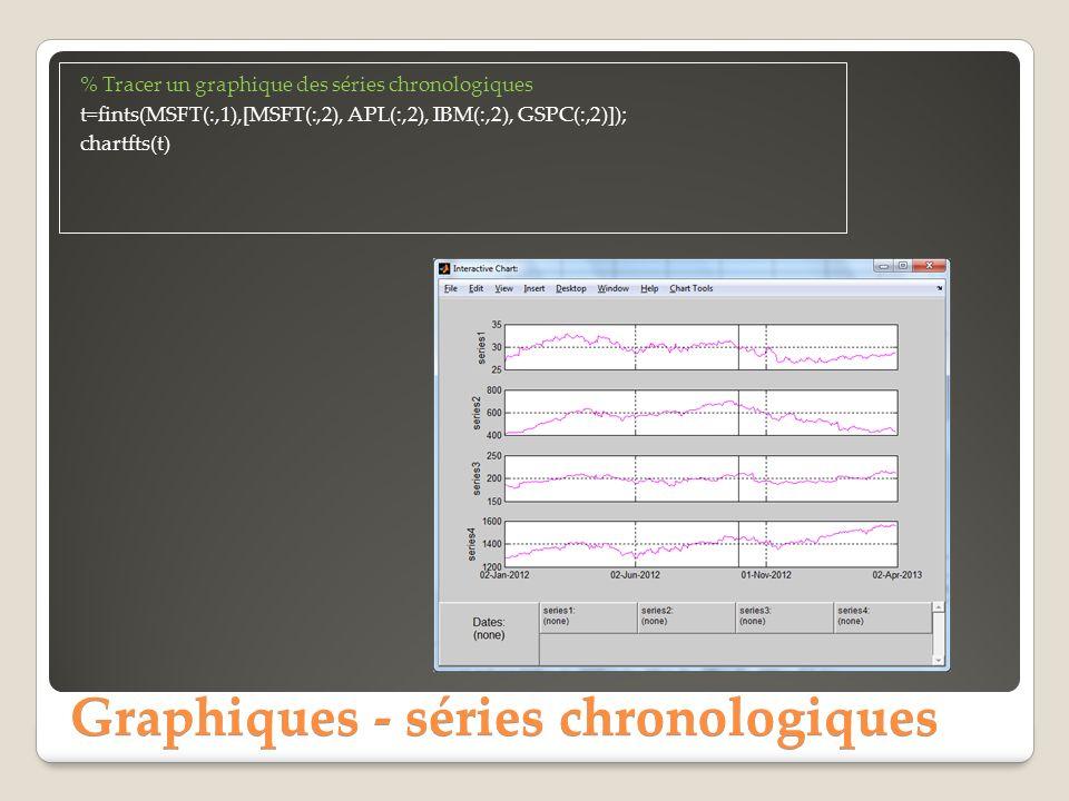 Graphiques - séries chronologiques % Tracer un graphique des séries chronologiques t=fints(MSFT(:,1),[MSFT(:,2), APL(:,2), IBM(:,2), GSPC(:,2)]); chartfts(t)