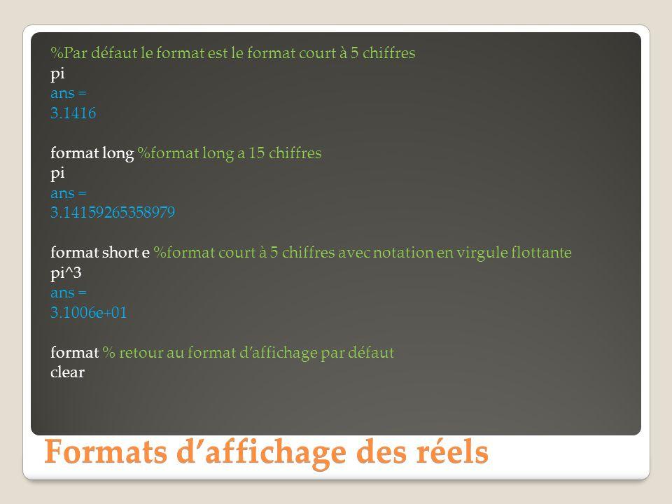 Formats daffichage des réels %Par défaut le format est le format court à 5 chiffres pi ans = 3.1416 format long %format long a 15 chiffres pi ans = 3.14159265358979 format short e %format court à 5 chiffres avec notation en virgule flottante pi^3 ans = 3.1006e+01 format % retour au format daffichage par défaut clear