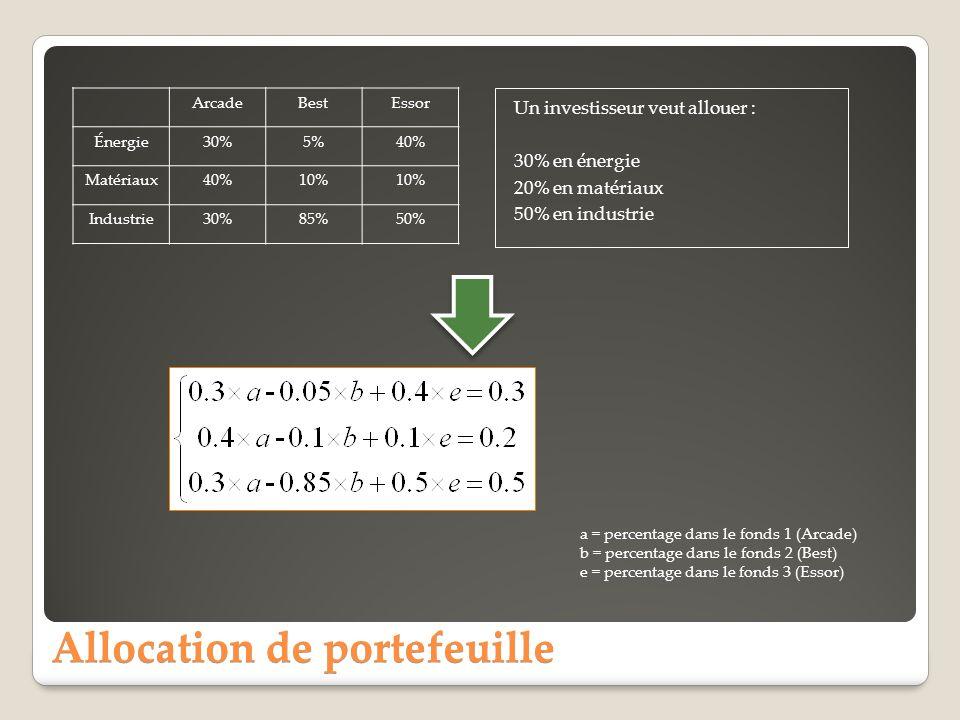 Allocation de portefeuille F = [0.30.050.4 0.40.10.1 0.30.850.5]; % Calculer les pondérations A= F\P P = [0.3 0.2 0.5]; \ = A F = [0.30.050.4 0.40.10.1 0.30.850.5]; P = [0.3 0.2 0.5]; = x abeabe