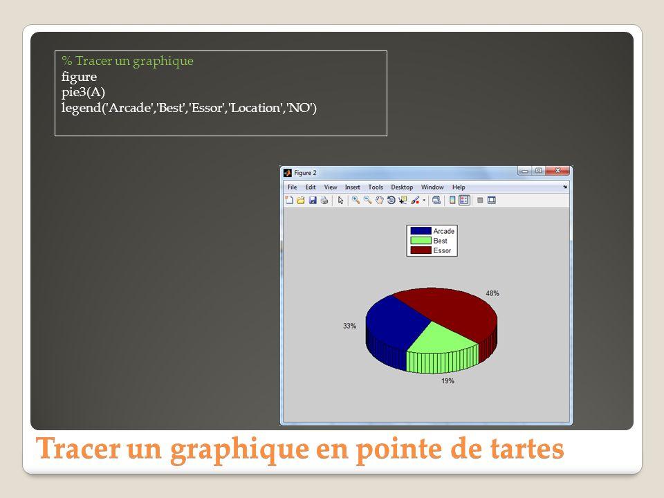 Tracer un graphique en pointe de tartes % Tracer un graphique figure pie3(A) legend('Arcade','Best','Essor','Location','NO')